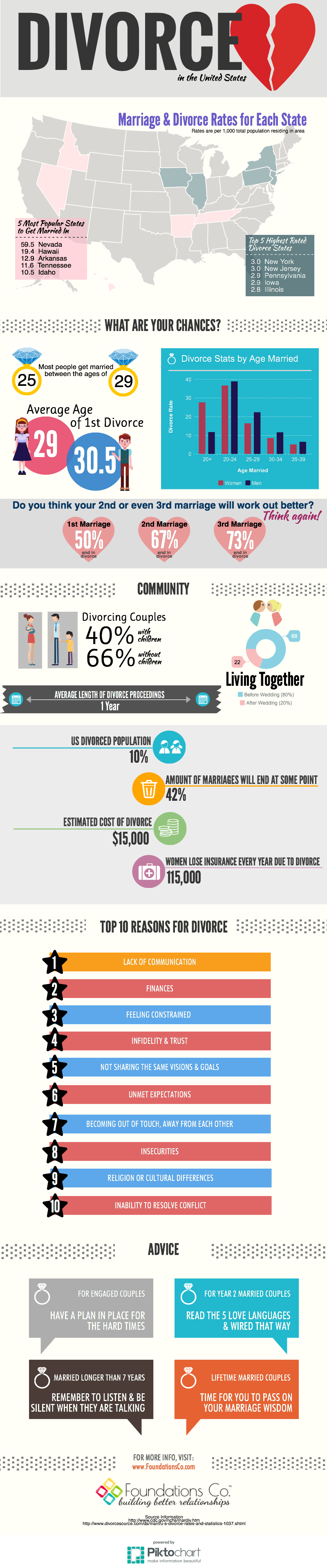 Divorce Rate in United States, relationships, foundations company